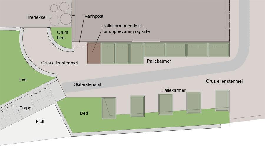 Plan for kjøkkenhagen
